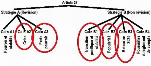 Les enjeux de la modification de l'article 37: Analyse par la théorie des jeux