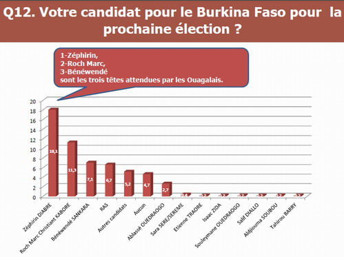 Présidentielle 2015: Zéphirin Diabré, candidat préféré des ouagalais selon un sondage