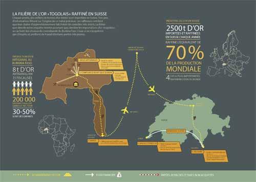L'or du Burkina, le Togo et la Suisse