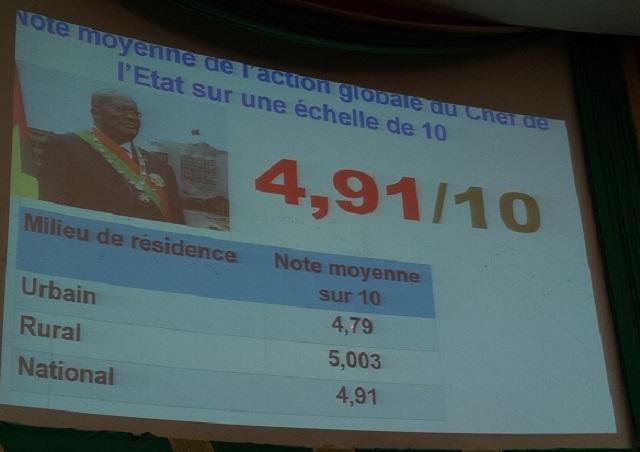 Sondage d'opinion «Présimètre»: Roch Kaboré obtient 4,91 sur 10 pour sa 3e année de gouvernance