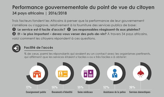 L AfriqueUne De Offres PublicsSelon Avancée Les Dans Services JTlFuc3K1